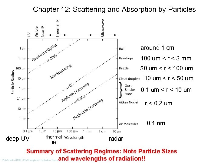 Chapter 12: Scattering and Absorption by Particles around 1 cm 100 um < r