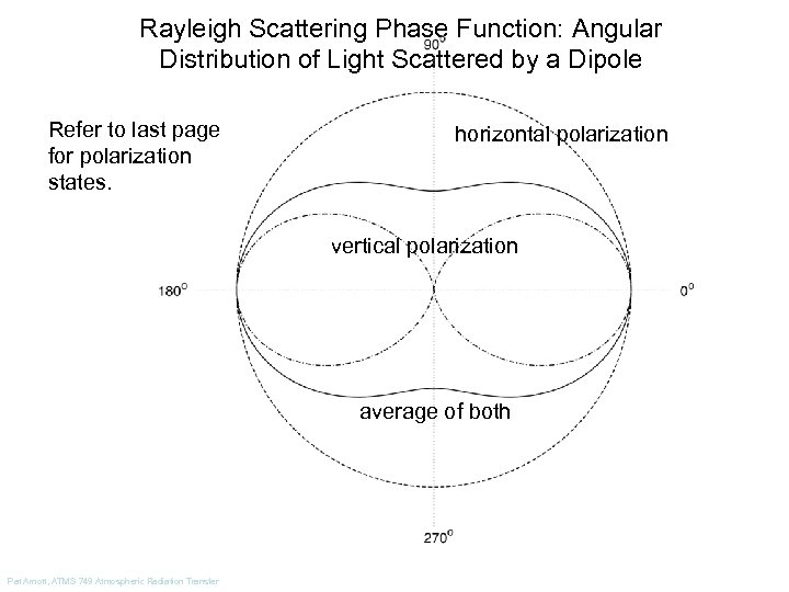 Rayleigh Scattering Phase Function: Angular Distribution of Light Scattered by a Dipole Refer to