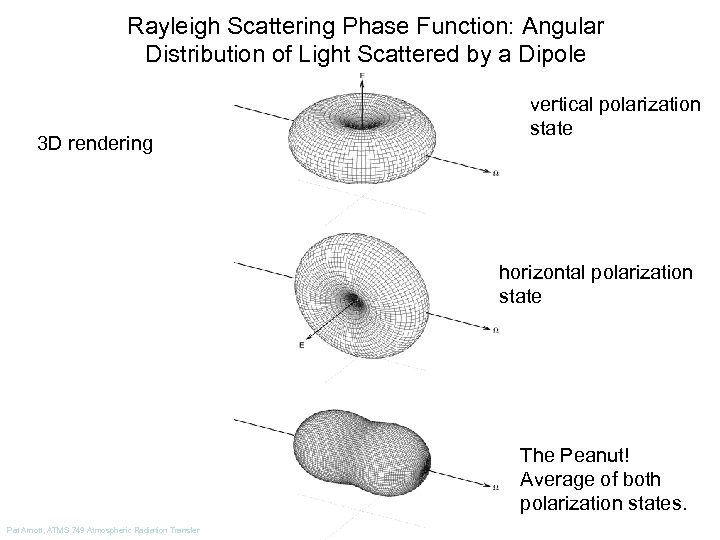 Rayleigh Scattering Phase Function: Angular Distribution of Light Scattered by a Dipole 3 D