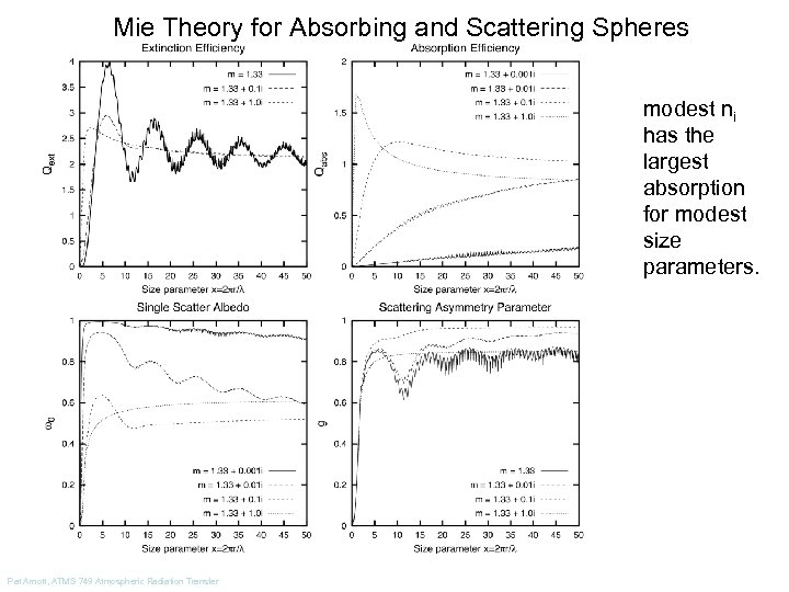 Mie Theory for Absorbing and Scattering Spheres modest ni has the largest absorption for