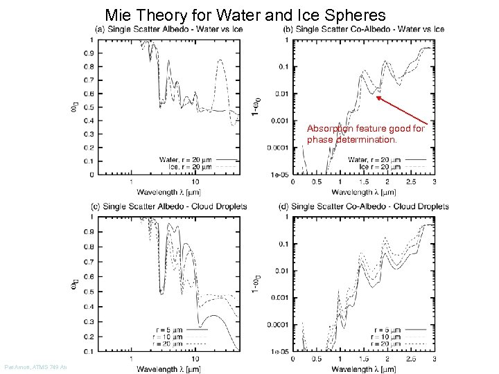 Mie Theory for Water and Ice Spheres Absorption feature good for phase determination. Pat