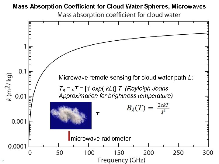 Mass Absorption Coefficient for Cloud Water Spheres, Microwaves Microwave remote sensing for cloud water