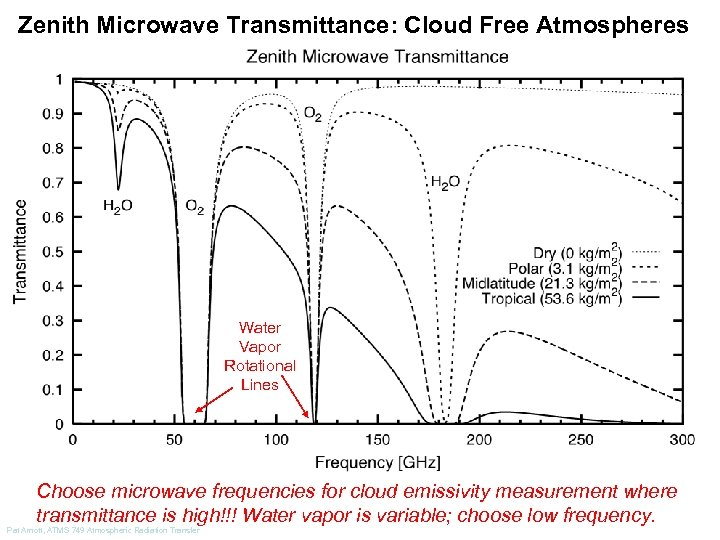 Zenith Microwave Transmittance: Cloud Free Atmospheres Water Vapor Rotational Lines Choose microwave frequencies for