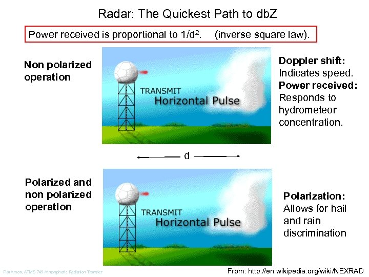 Radar: The Quickest Path to db. Z Power received is proportional to 1/d 2.