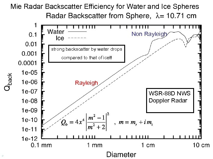 Mie Radar Backscatter Efficiency for Water and Ice Spheres Non Rayleigh strong backscatter by