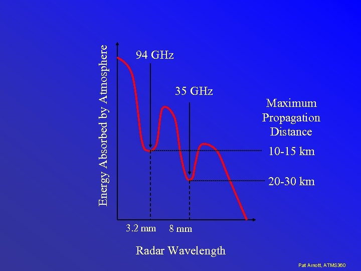 Energy Absorbed by Atmosphere 94 GHz 35 GHz Maximum Propagation Distance 10 -15 km