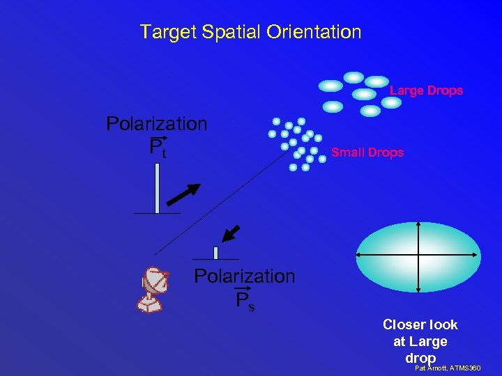 Target Spatial Orientation Large Drops Polarization Pt Small Drops Polarization Ps Closer look at