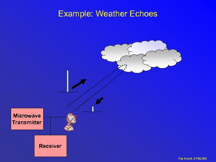 Example: Weather Echoes Microwave Transmitter Receiver Pat Arnott, ATMS 360
