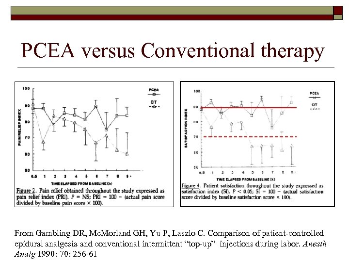 PCEA versus Conventional therapy From Gambling DR, Mc. Morland GH, Yu P, Laszlo C.