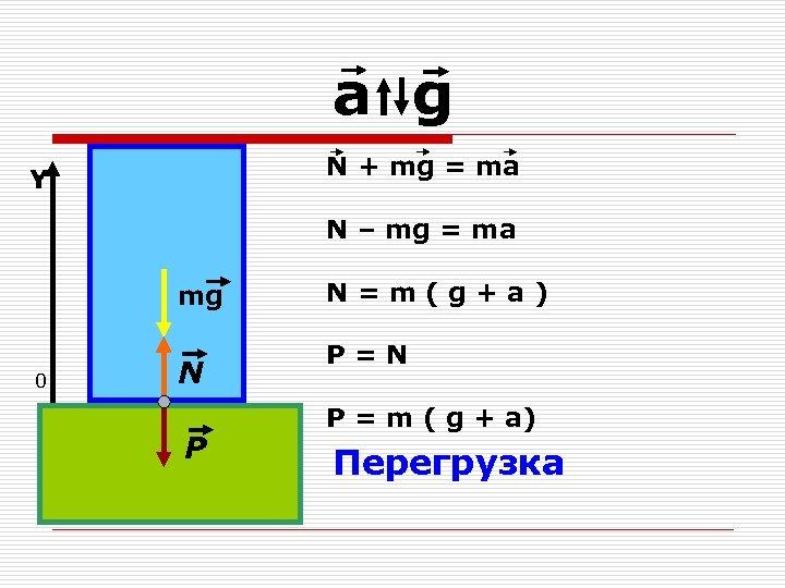 a g N + mg = ma Y N – mg = ma mg