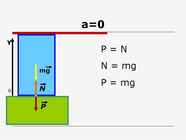 а=0 Y P=N mg 0 N P N = mg P = mg