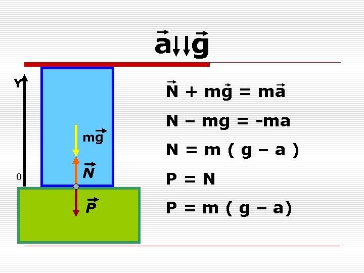 а g Y N + mg = ma N – mg = -ma mg