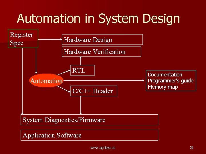 Automation in System Design Register Spec Hardware Design Hardware Verification RTL Automation C/C++ Header