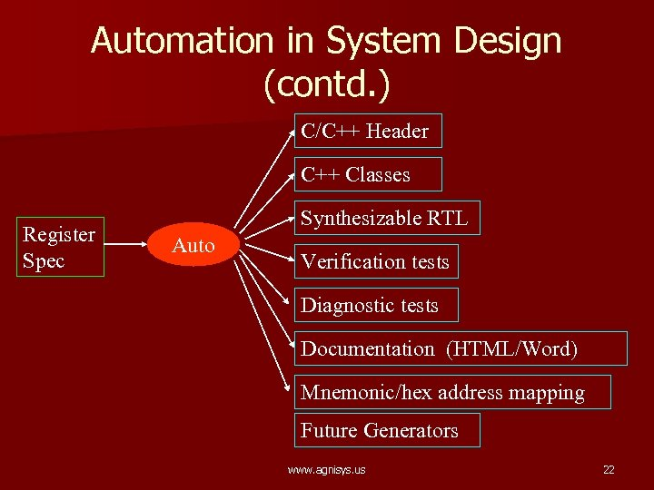 Automation in System Design (contd. ) C/C++ Header C++ Classes Register Spec Synthesizable RTL