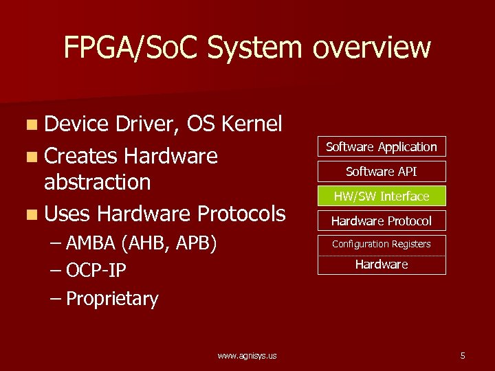 FPGA/So. C System overview n Device Driver, OS Kernel n Creates Hardware abstraction n