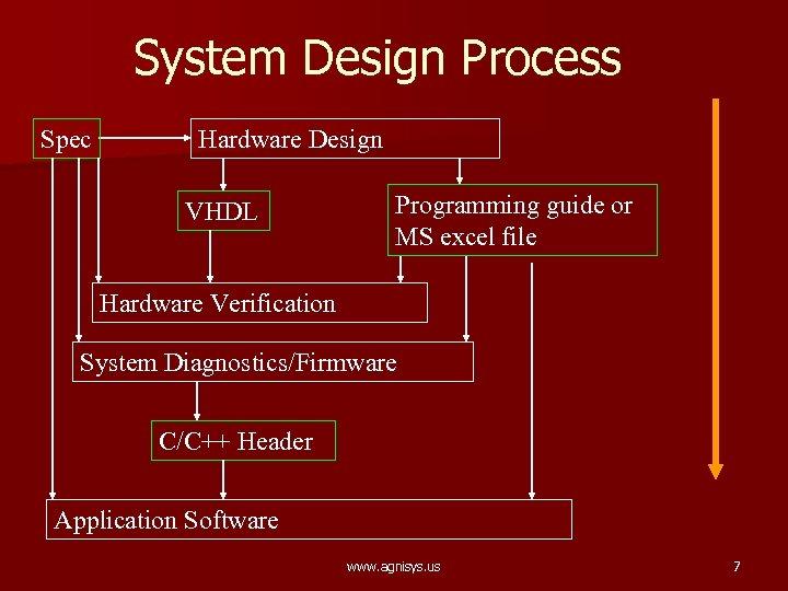 System Design Process Spec Hardware Design VHDL Programming guide or MS excel file Hardware