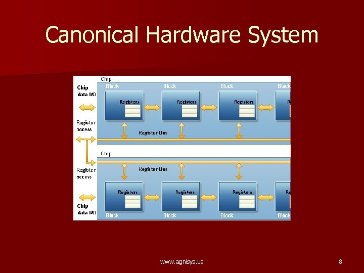 Canonical Hardware System www. agnisys. us 8