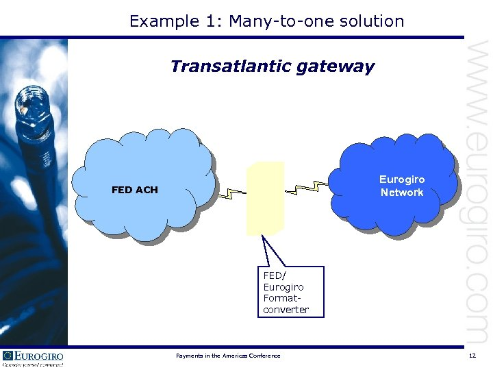 Example 1: Many-to-one solution Transatlantic gateway Eurogiro Network FED ACH FED/ Eurogiro Formatconverter Payments