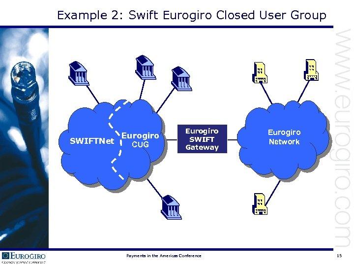 Example 2: Swift Eurogiro Closed User Group Eurogiro SWIFTNet CUG Eurogiro SWIFT Gateway Payments