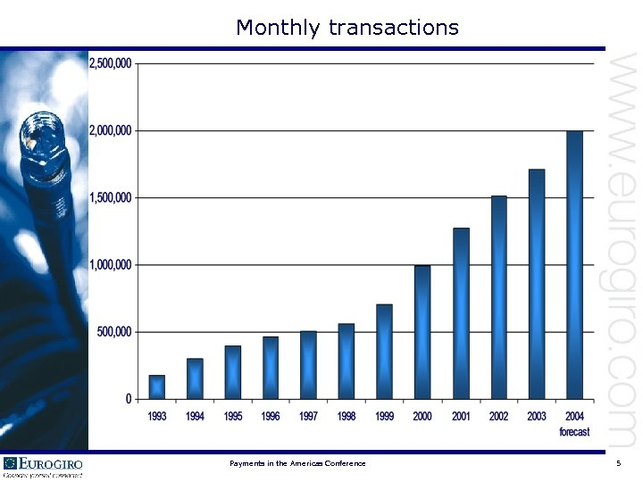 Monthly transactions Payments in the Americas Conference 5