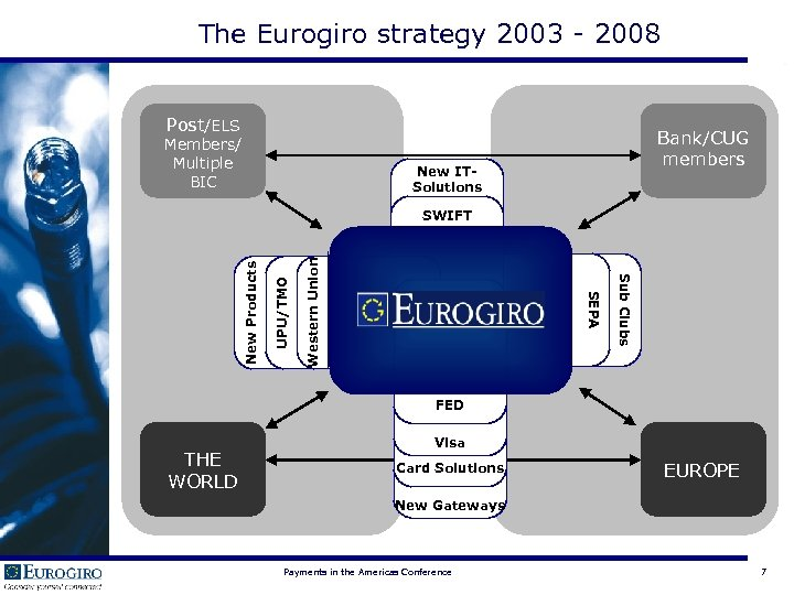 The Eurogiro strategy 2003 - 2008 Post/ELS Members/ Multiple BIC Bank/CUG members New ITSolutions