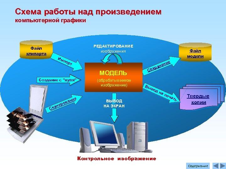 Схема работы над произведением компьютерной графики Файл клипарта РЕДАКТИРОВАНИЕ изображения Файл модели Им пор