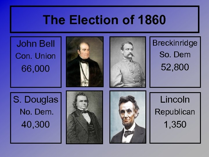 The Election of 1860 Con. Union Breckinridge So. Dem 66, 000 52, 800 S.