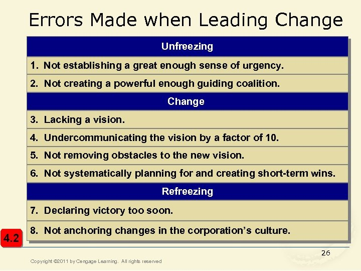 Errors Made when Leading Change Unfreezing 1. Not establishing a great enough sense of