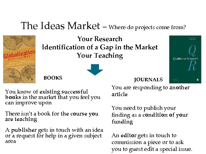 The Ideas Market – Where do projects come from? Your Research Identification of a