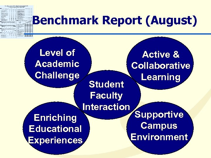 Benchmark Report (August) Level of Academic Challenge Student Faculty Interaction Enriching Educational Experiences Active