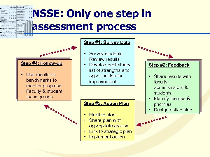 NSSE: Only one step in assessment process Step #1: Survey Data Step #4: Follow-up