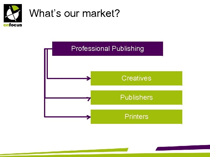 What's our market? Professional Publishing Creatives Publishers Printers