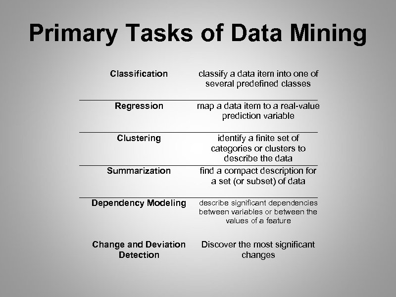 Primary Tasks of Data Mining Classification classify a data item into one of several