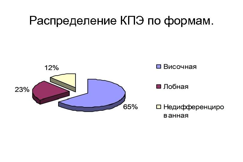 Распределение КПЭ по формам.