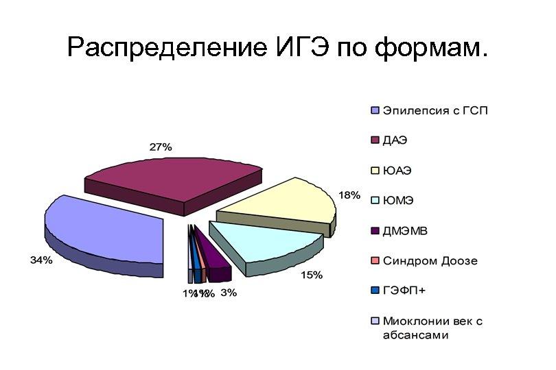 Распределение ИГЭ по формам.