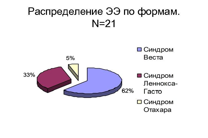Распределение ЭЭ по формам. N=21