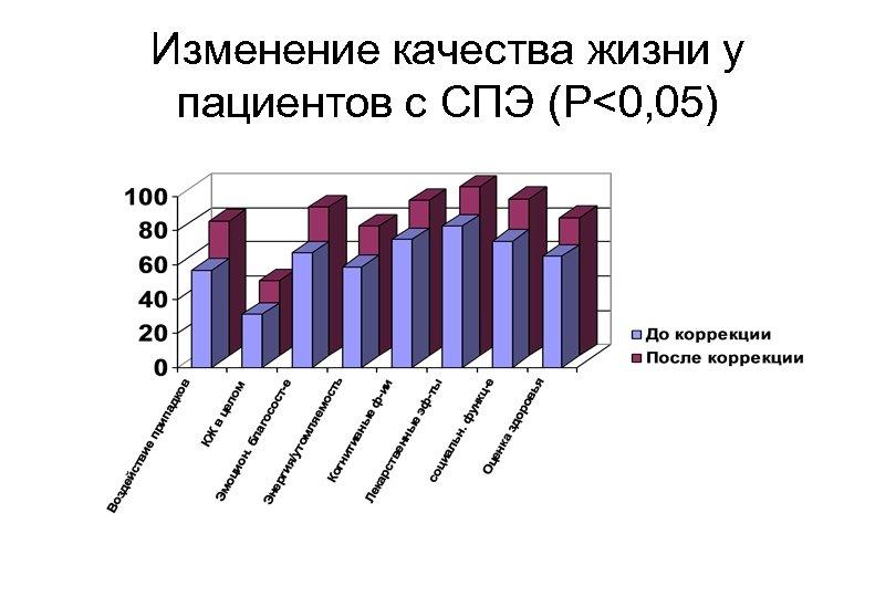 Изменение качества жизни у пациентов с СПЭ (P<0, 05)