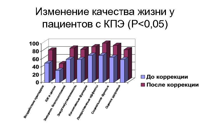 Изменение качества жизни у пациентов с КПЭ (P<0, 05)