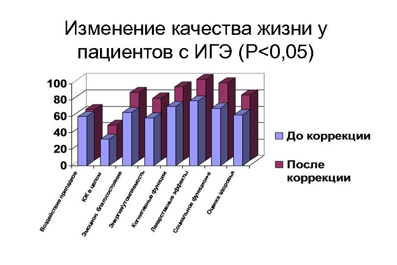 Изменение качества жизни у пациентов с ИГЭ (P<0, 05)