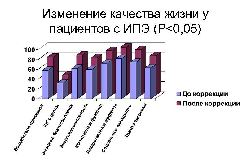Изменение качества жизни у пациентов с ИПЭ (P<0, 05)