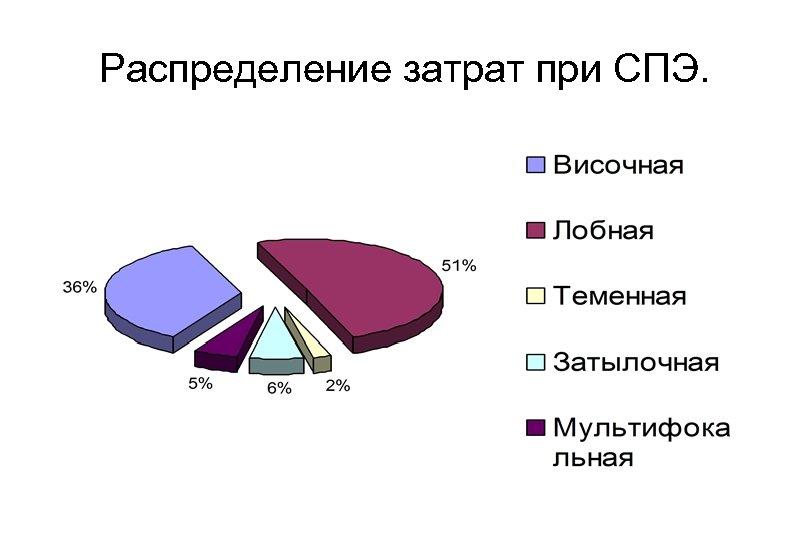 Распределение затрат при СПЭ.
