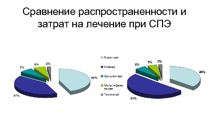 Сравнение распространенности и затрат на лечение при СПЭ