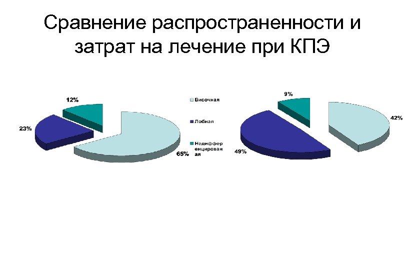 Сравнение распространенности и затрат на лечение при КПЭ
