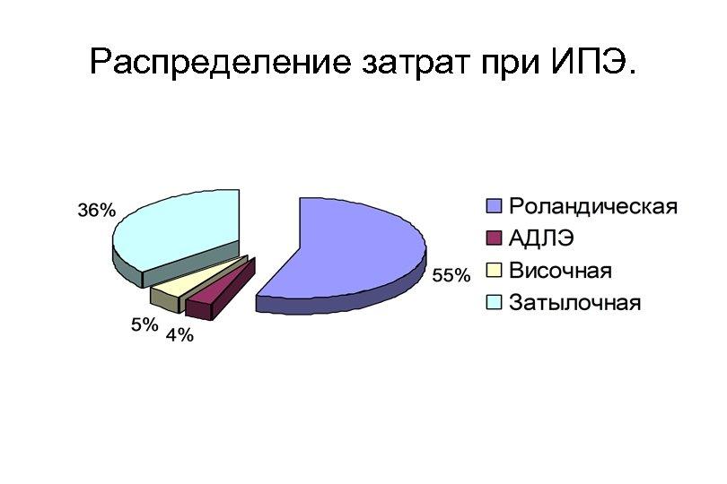 Распределение затрат при ИПЭ.