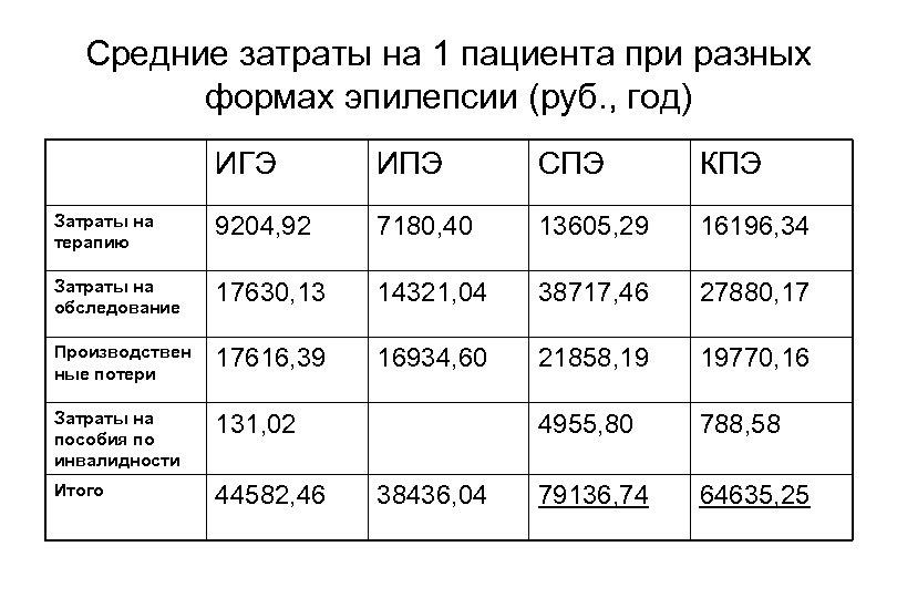Средние затраты на 1 пациента при разных формах эпилепсии (руб. , год) ИГЭ ИПЭ
