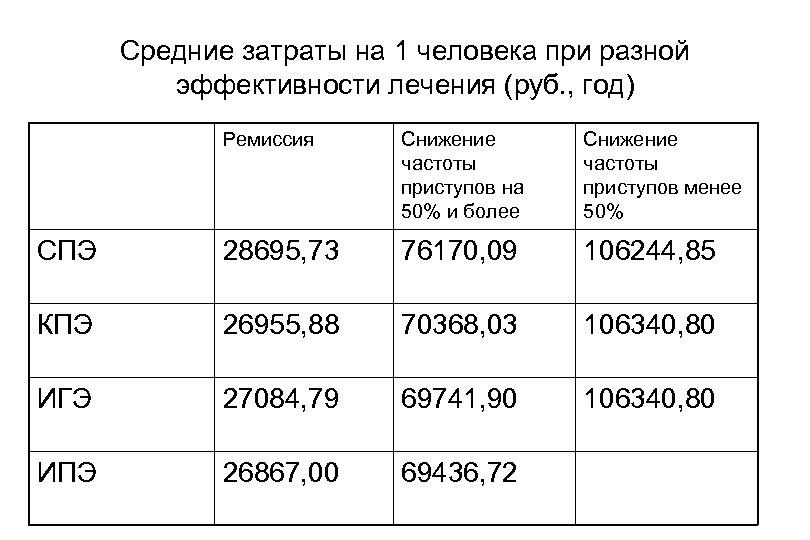 Средние затраты на 1 человека при разной эффективности лечения (руб. , год) Ремиссия Снижение