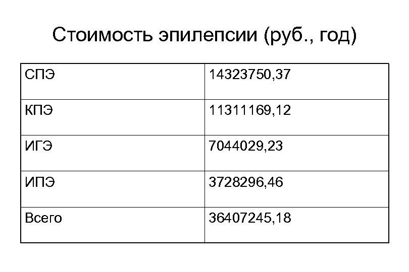 Стоимость эпилепсии (руб. , год) СПЭ 14323750, 37 КПЭ 11311169, 12 ИГЭ 7044029, 23
