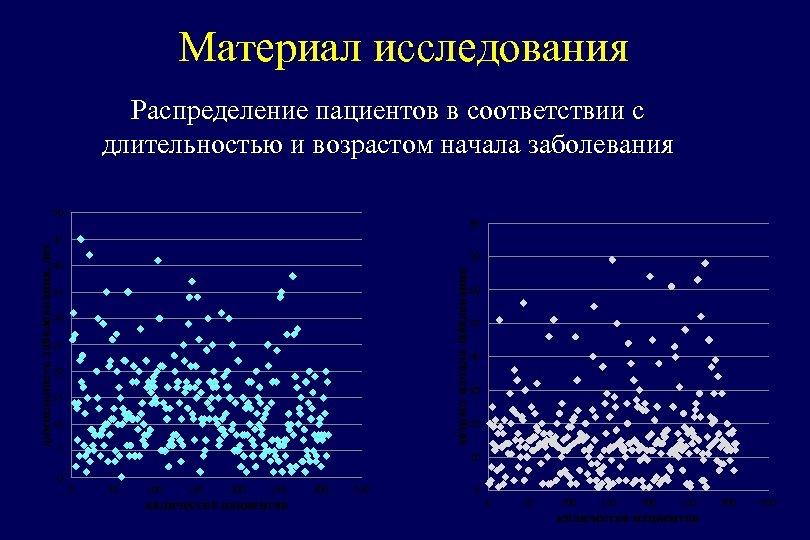Материал исследования Распределение пациентов в соответствии с длительностью и возрастом начала заболевания 80 45