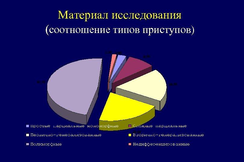 Материал исследования (соотношение типов приступов)