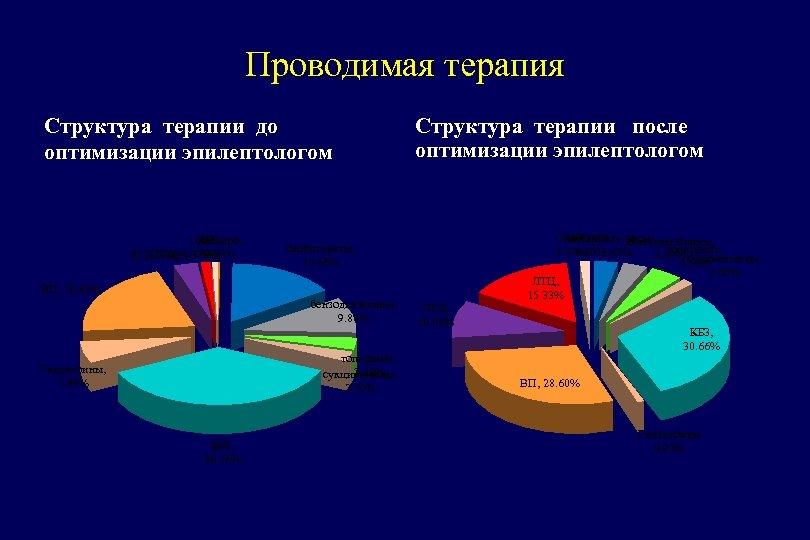 Проводимая терапия Структура терапии до оптимизации эпилептологом ОКБЗ, диакарб, ЛТЦ, 1. 37% 0. 23%